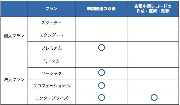 各種申請のワークフロー APIの操作一覧