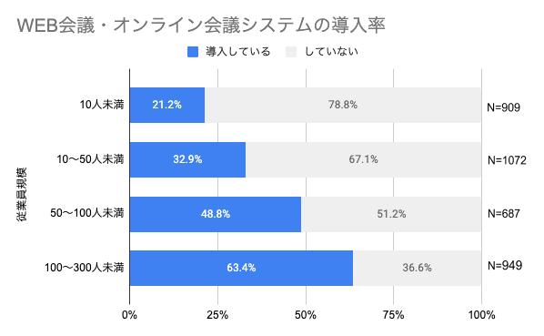 WEB会議・オンライン会議システムの導入率