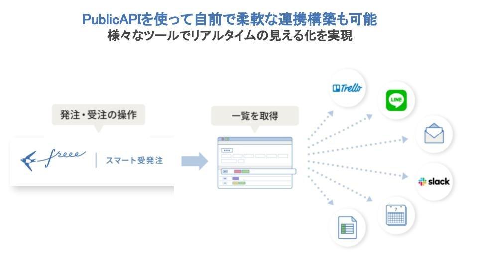 【特徴③】1クリックで会計freeeと連携、PublicAPIも公開