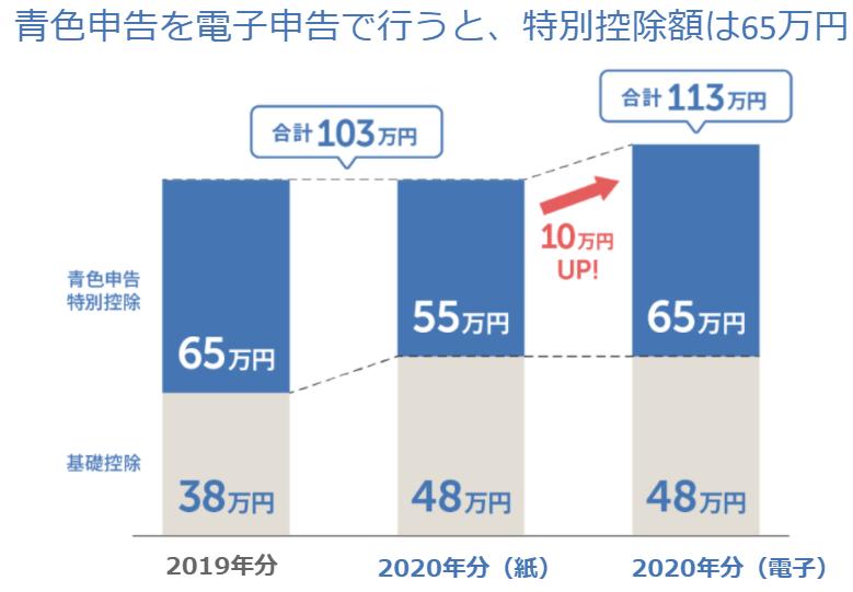青色申告を電子申告で行うと、特別控除額は65万円