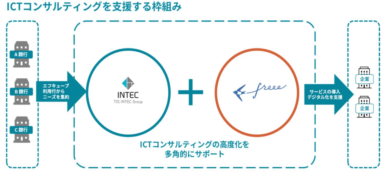 ICTコンサルティングを支援する仕組み