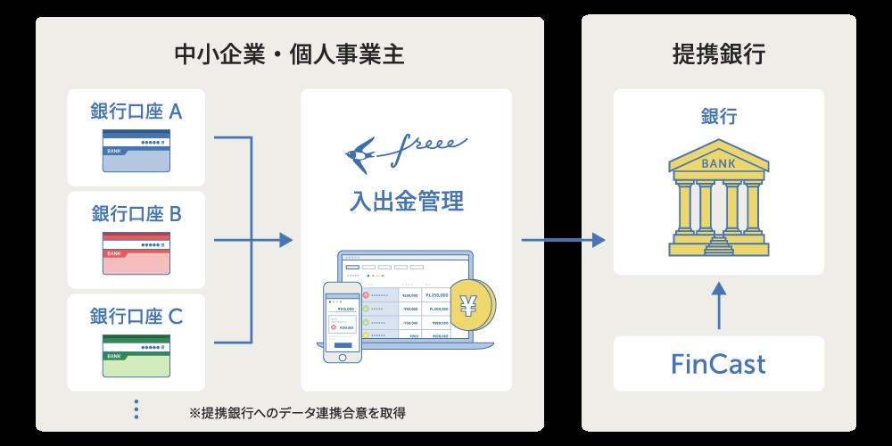 中小企業・個人事業主 ※提携銀行へのデータ連携合意を取得 → 提携銀行