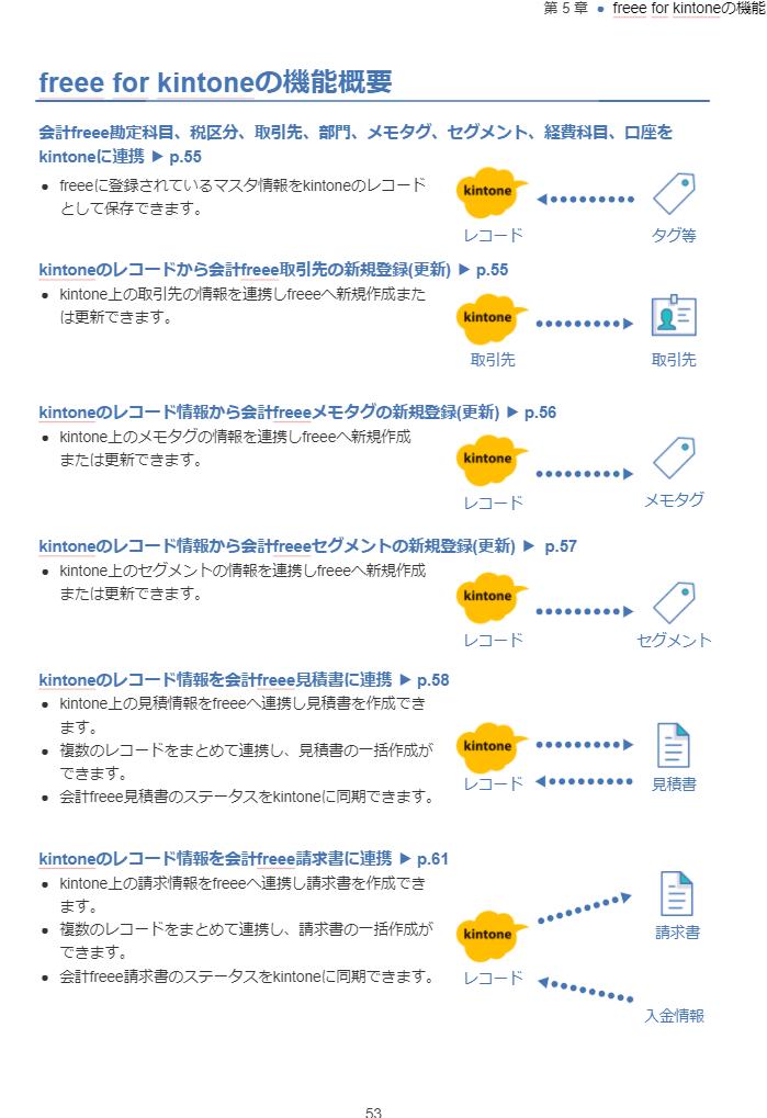 kintone_guidebook_02